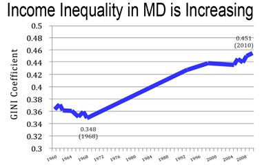 Income inequality in Maryland is increasing